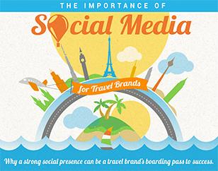 Importance of social media for Travel Brands