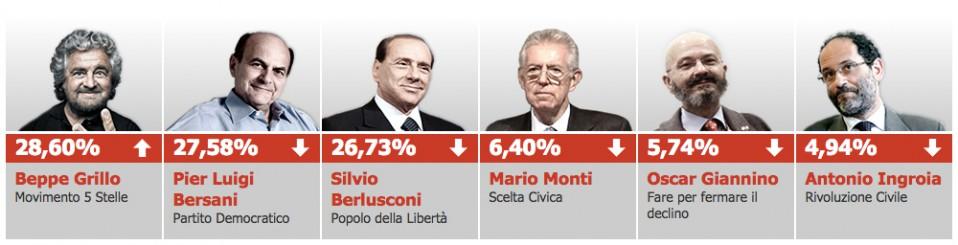 italian-elections-e1442582351512