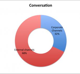 external conversation