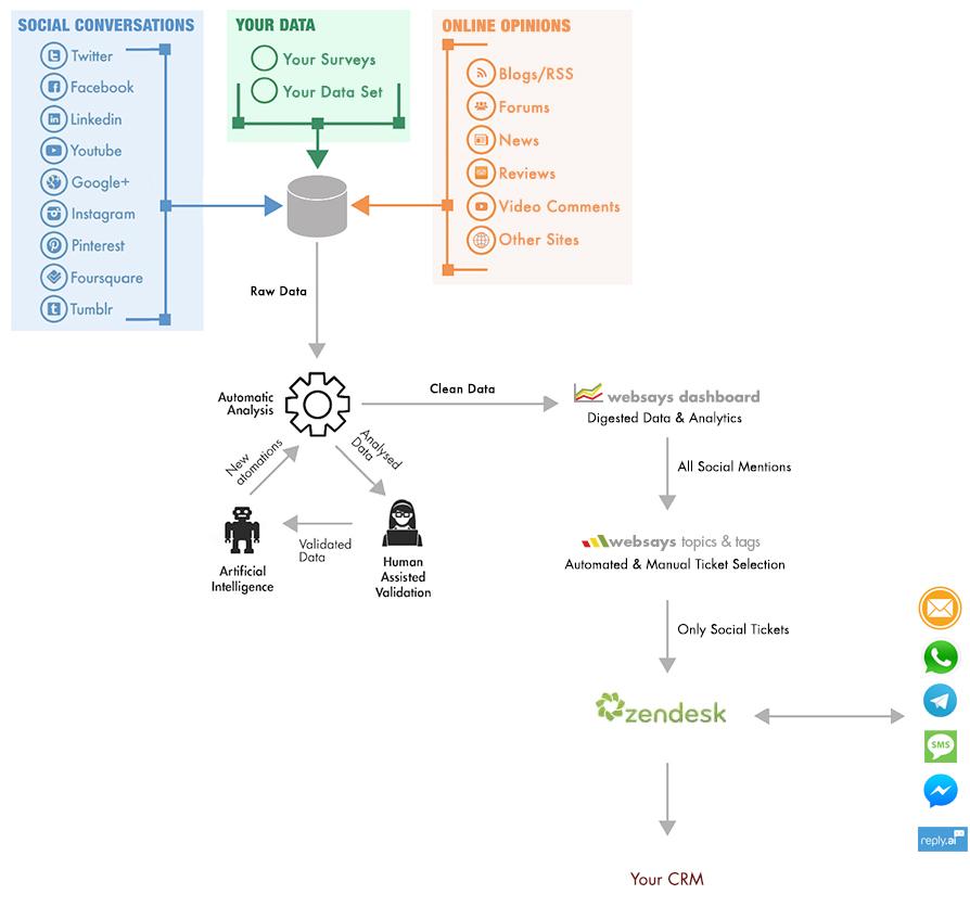 Customer Service Architecture