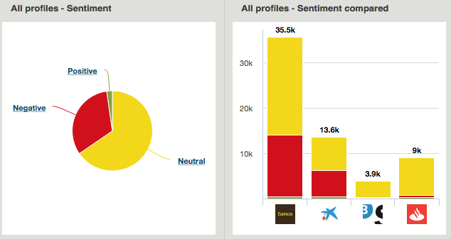 sentiment comparison benchmarking