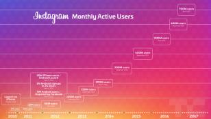 Instagram growth 2017