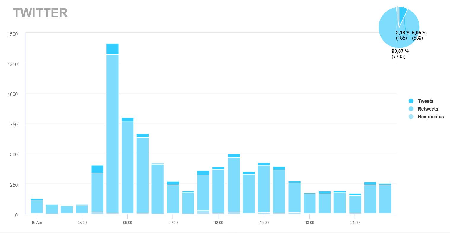 Engagement generado por Twitter