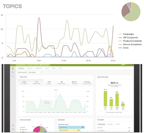 Analytics Screenshots