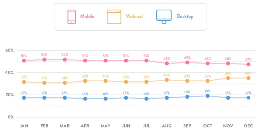 Email marketing in Mobile, Webmail y Desktop (source: Litmus)