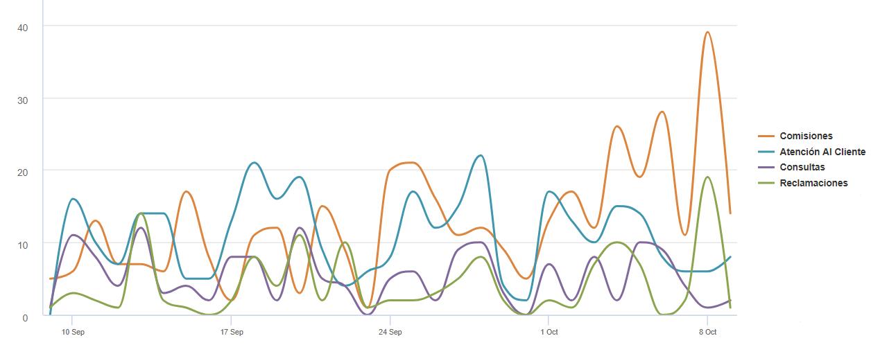 Gráfico de temas para community manager