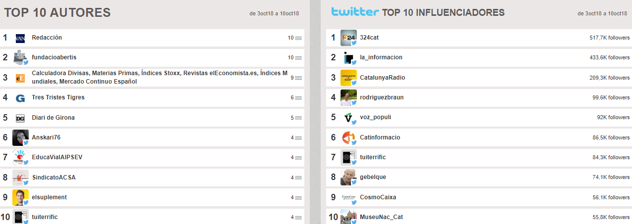 top 10 para community manager